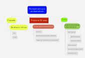 Mind map: Planejamento proambientalismo
