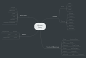 Mind map: Dinner Party