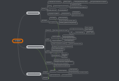 Mind map: AUTISME