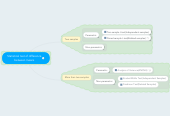 Mind map: Statistical test of difference between means