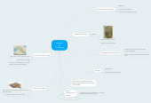 Mind map: Aspects of Civilization