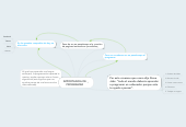 Mind map: IMPORTANCIA DE PROGRAMAR