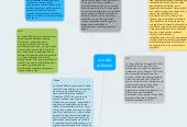 Mind map: uso del software