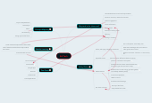 Mind map: Ed Tech