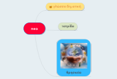 Mind map: neo