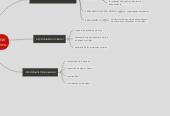 Mind map: discos de almacenamientolocales y virtuales