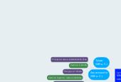 Mind map: Arché nella filosofia greca