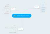 Mind map: Leadership Candidate