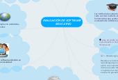 Mind map: EVALUACIÓN DE SOFTWARE   EDUCATIVO