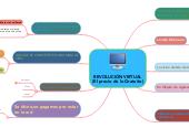 Mind map: REVOLUCIÓN VIRTUAL (El precio de lo Gratuito)