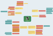 Mind map: C.S (Clive Staples) Lewis' Biography