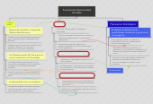 Mind map: Fuentes de Oportunidad Actuales