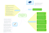Mind map: Planning for Learning -