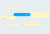 Mind map: caracteristicas de la web 4,0