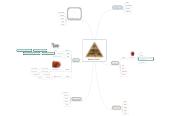 Mind map: Maistas LT-DE