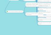 Mind map: Типовий склад та зміст проекту