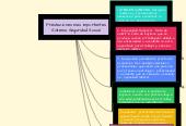 Mind map: Prestaciones más importantesSistema Seguridad Social