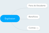 Mind map: Explosion