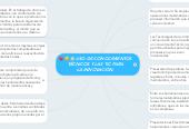 Mind map: USO DE CONOCIMIENTOSTÉCNICOS Y LAS TIC PARALA INNOVACIÓN.