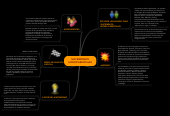 Mind map: MATRIMONIOS HOMOPARENTALES