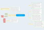 Mind map: Importancia de la semiótica enla Comunicación