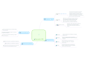 Mind map: Generando CML