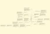Mind map: La relación con los proveedores.
