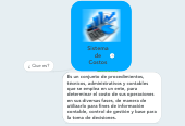Mind map: Sistema de Costos