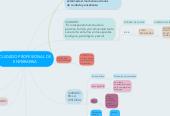 Mind map: CUIDADO PROFESIONAL DE ENFERMERIA