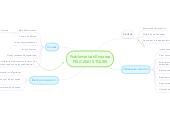 Mind map: Problematicas Empresa PELICANOS TOURS