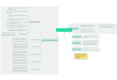 Mind map: Sistema de Unidades