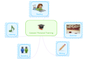 Mind map: iLesson/ Personal Training