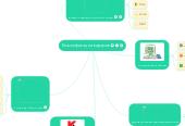 Mind map: Классификация вирусов