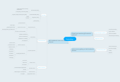 Mind map: Doelstelling 1