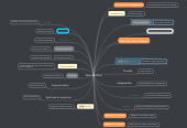 Mind map: Wahid Zeffour