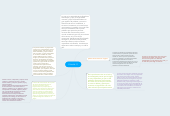 Mind map: Filosofía 11