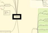 Mind map: I .materiali