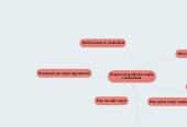 Mind map: En que nos ayudan los mapasconceptuales