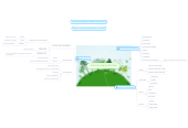 Mind map: ECOLOGY AND ECOSYSTEM