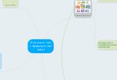 Mind map: Моя моя личная информационная среда