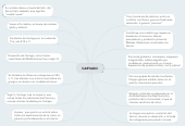 Mind map: CARTAGO