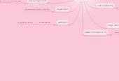 Mind map: brand kinderopvang