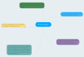 Mind map: El virus mayaro