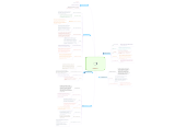 Mind map: REDCEDIA