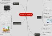 Mind map: Técnicas de animación