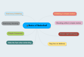 Mind map: Basics of Basketball