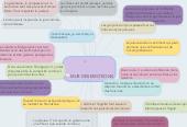 Mind map: MUR DES EMOTIONS