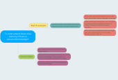 Mind map: To what extend does ones memory influence personal knowledge?
