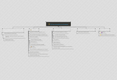 Mind map: Politica aziendale uso browser