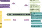 Mind map: Nacimiento de la Psicologíacientífica en la modernidad.